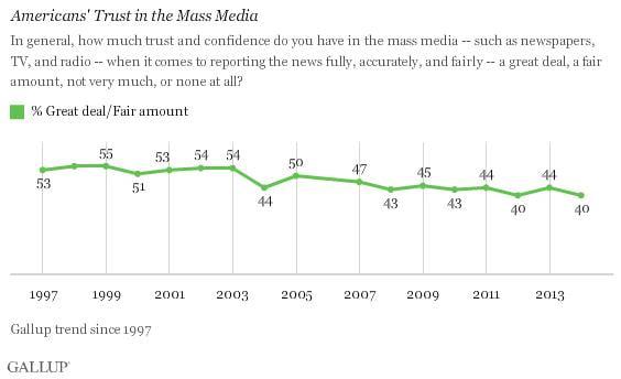 En Estados Unidos los medios siguen perdiendo credibilidad