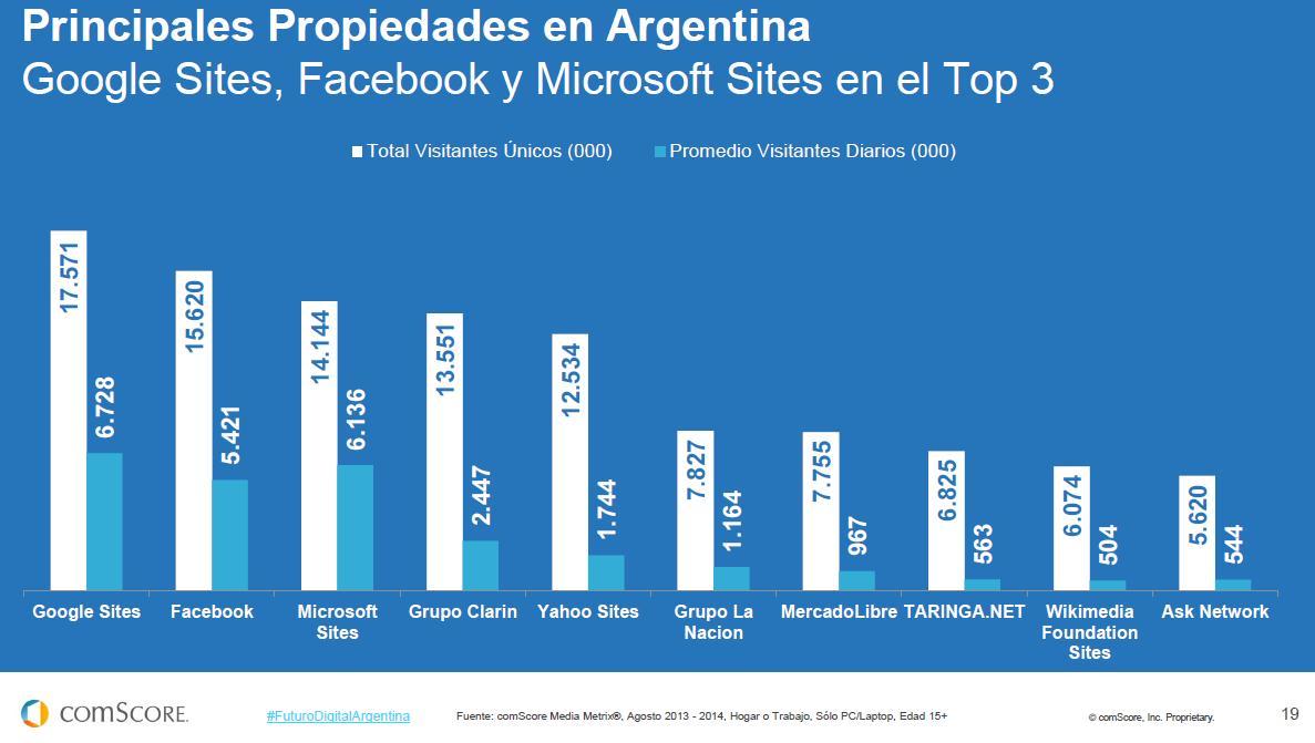 ComScore publicó su reporte 2014 sobre Argentina
