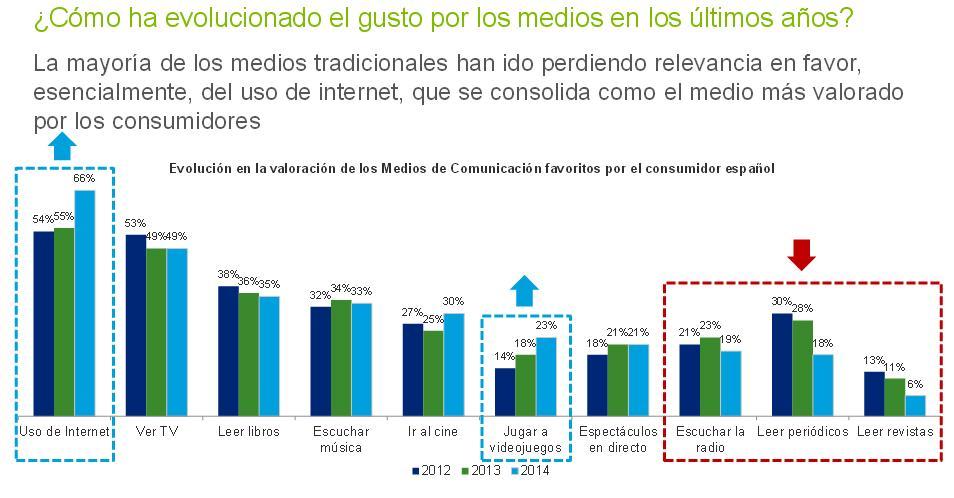 España pone en tela de juicio como medio valorado a los diarios sobre papel