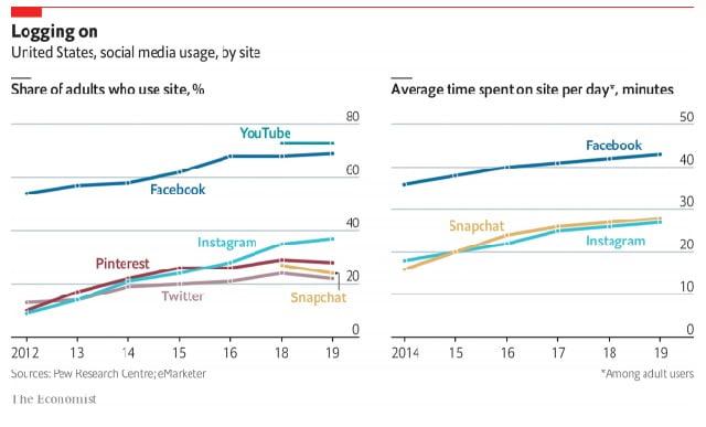 Las redes sociales, ¿generan adicción?