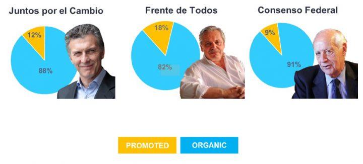 Las elecciones presidenciales argentinas en las redes según comScore