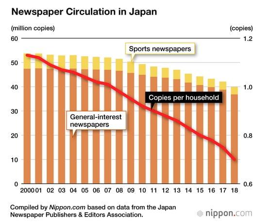 No es noticia: en Japón se venden menos diarios sobre papel