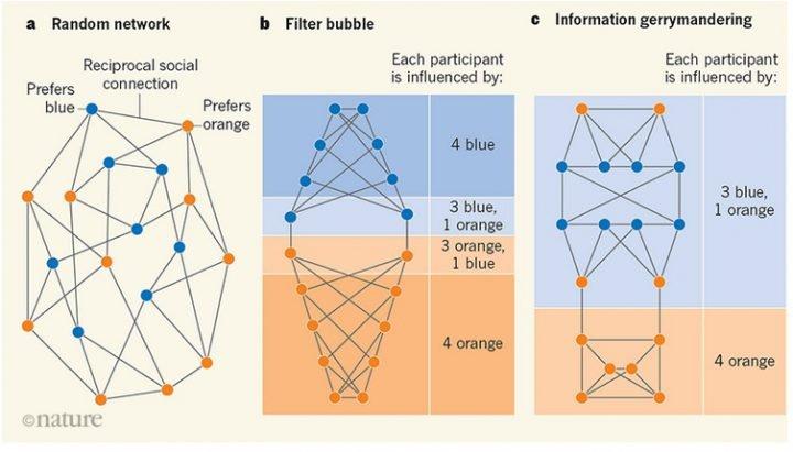 Según un artículo de Nature, los algoritmos podrían diseñar mayorías artificiales
