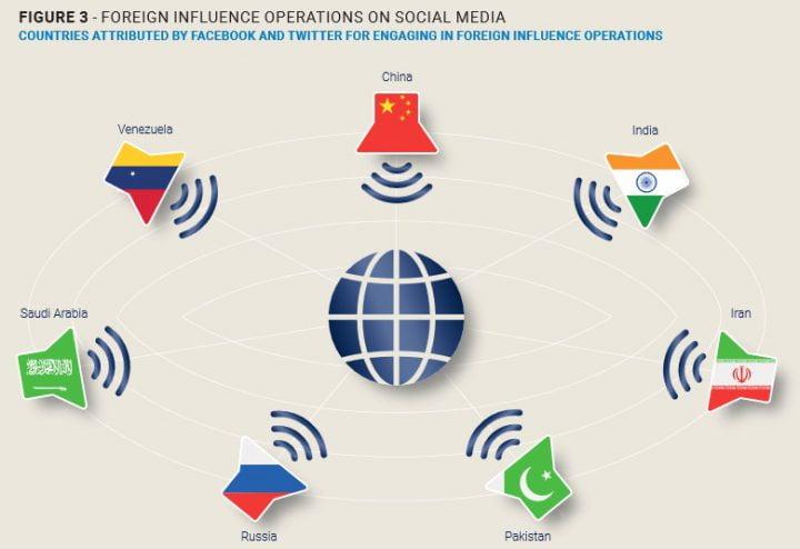Manipulación y desinformación en las redes sociales: ¿en cuáles países están más activas?
