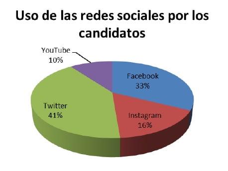 Argentina: una investigación sobre las redes sociales y sus usos por los candidatos presidenciales
