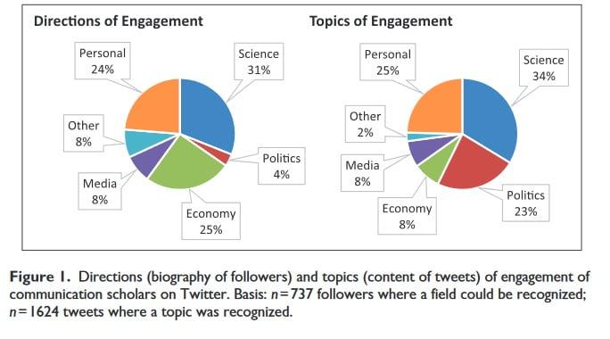 ¿Cuál es el impacto de lo que publican en Twitter los científicos de la comunicación?