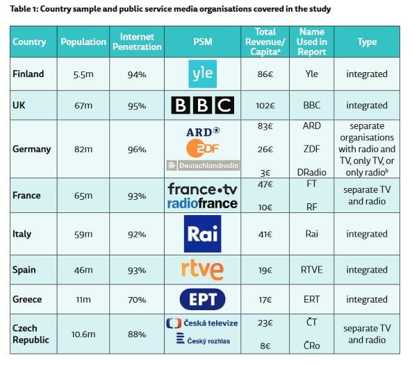 ¿Quiénes se informan por medios públicos en Europa?