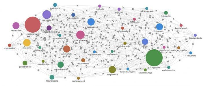 Cómo son las relaciones entre políticos argentinos en Twitter