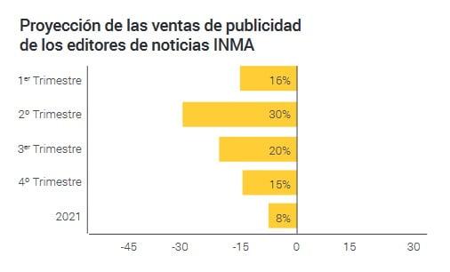 Informe crudo sobre los medios digitales en España en la pandemia