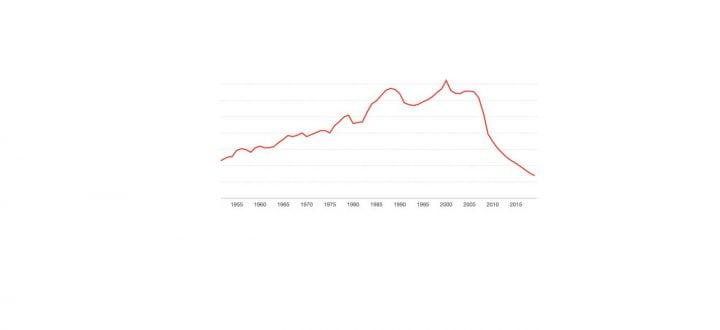 La inversión publicitaria y el declive de los diarios en Estados Unidos