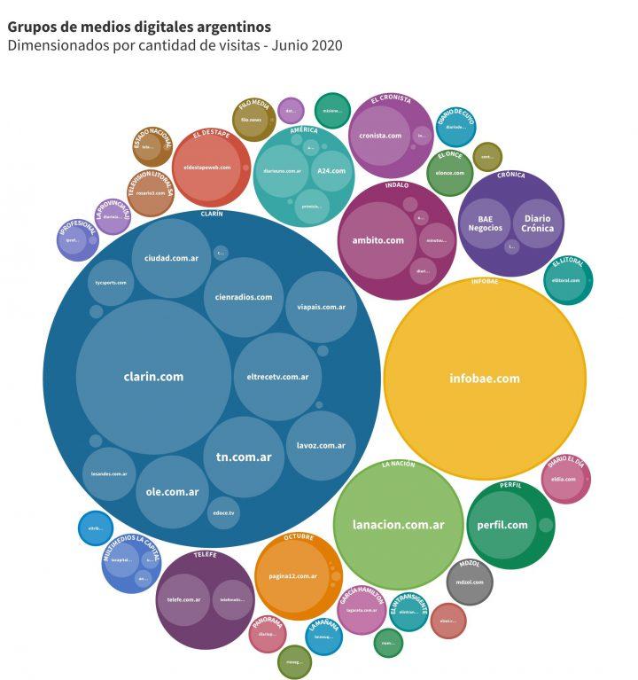 Paneo del sistema de medios digitales argentinos en el 2020