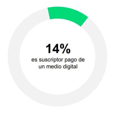 Perfil del suscriptor de medios informativos digitales en la Argentina