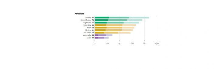 La Argentina sigue muy bien posicionada en libertad en Internet