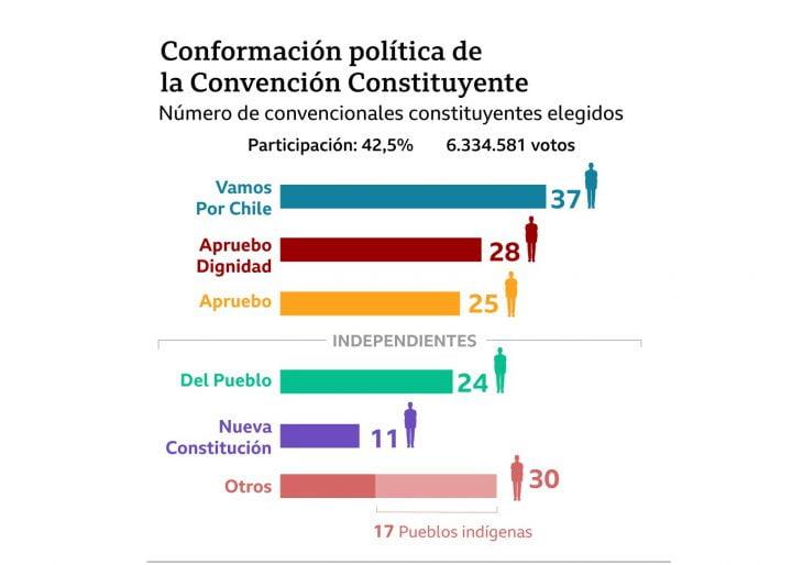 En Chile, política, medios y redes hoy están bajo cuestionamiento